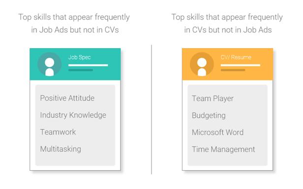 Top skills blog